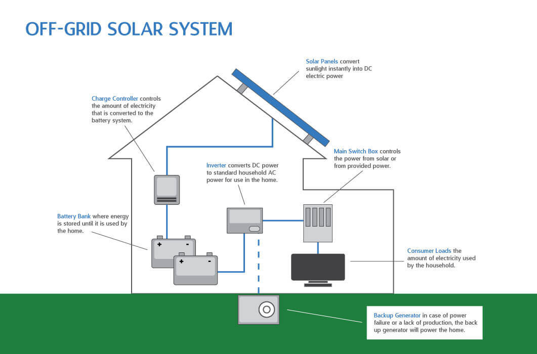 Off Grid Solar Off Grid Solar And Wind Power Systems