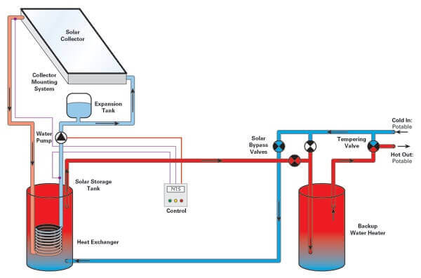 intermountain wind and solar pressurized glycol system