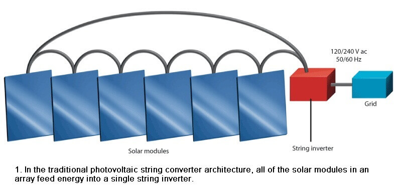intermountain wind and solar string converter