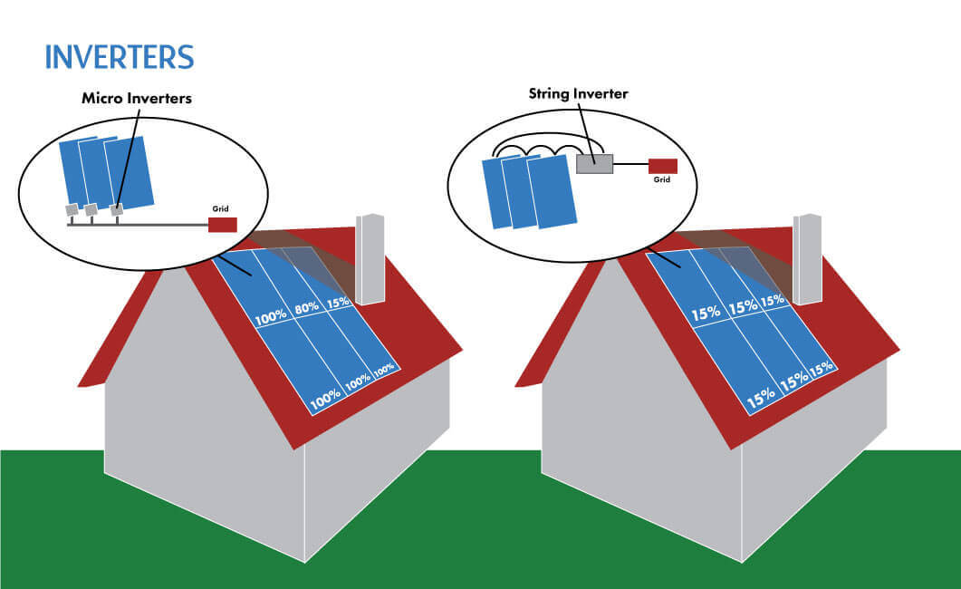 Home Solar Components Micro Inverters Vs String