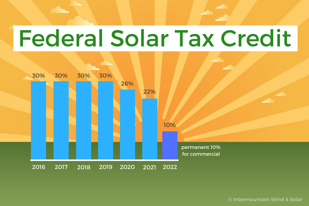When Does The Federal Solar Tax Credit Expire